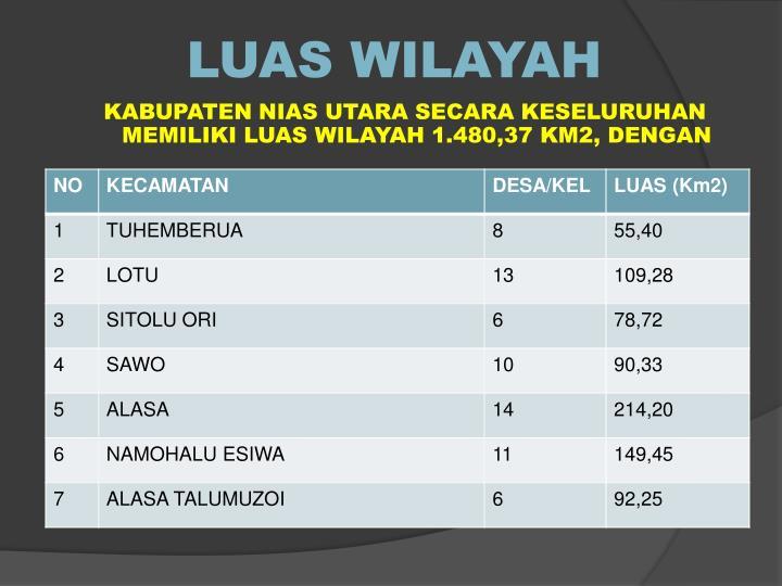 LUAS WILAYAH