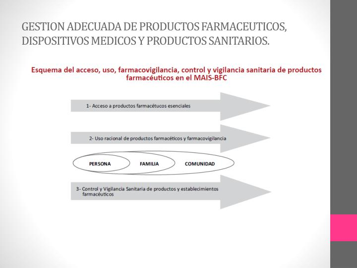 GESTION ADECUADA DE PRODUCTOS FARMACEUTICOS, DISPOSITIVOS MEDICOS Y PRODUCTOS SANITARIOS.