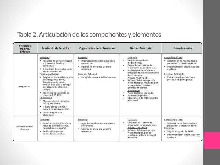 Tabla 2. Articulación de los componentes y elementos