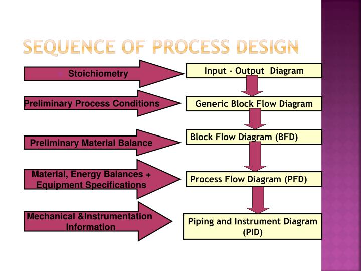 Sequence of process design