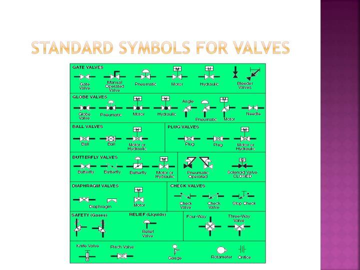 Standard symbols for valves