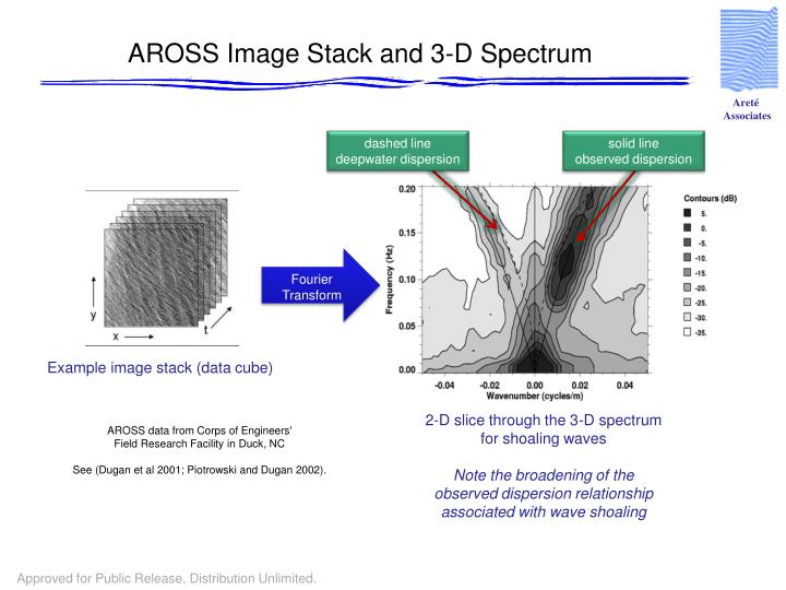AROSS Image Stack and 3-D Spectrum