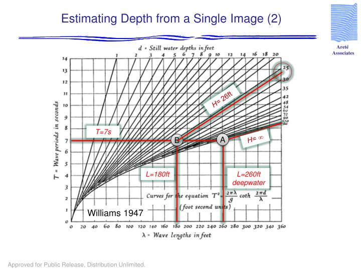 Estimating Depth from a Single Image (2)