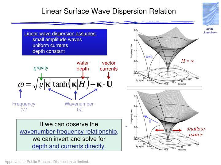Linear Surface Wave Dispersion Relation