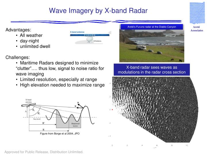 Wave Imagery by X-band Radar