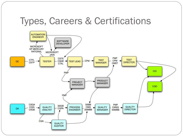Types, Careers & Certifications