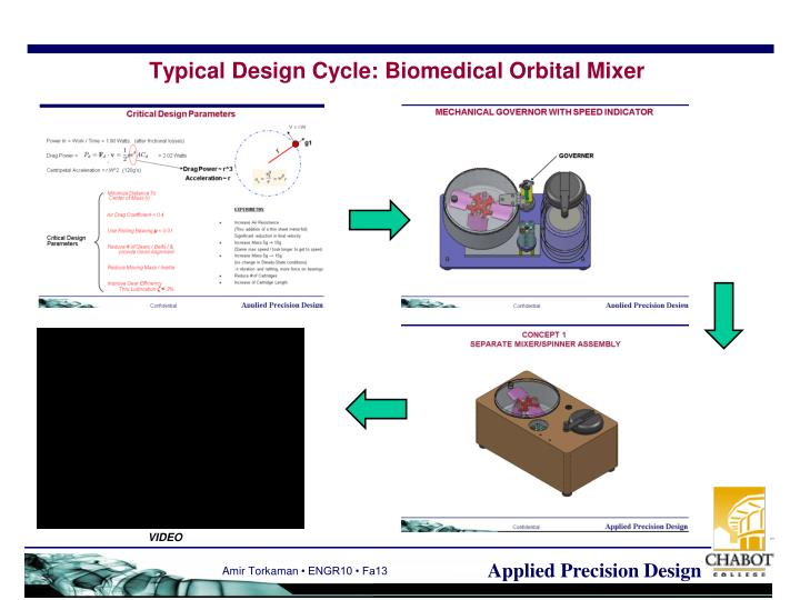 Typical design cycle biomedical orbital mixer