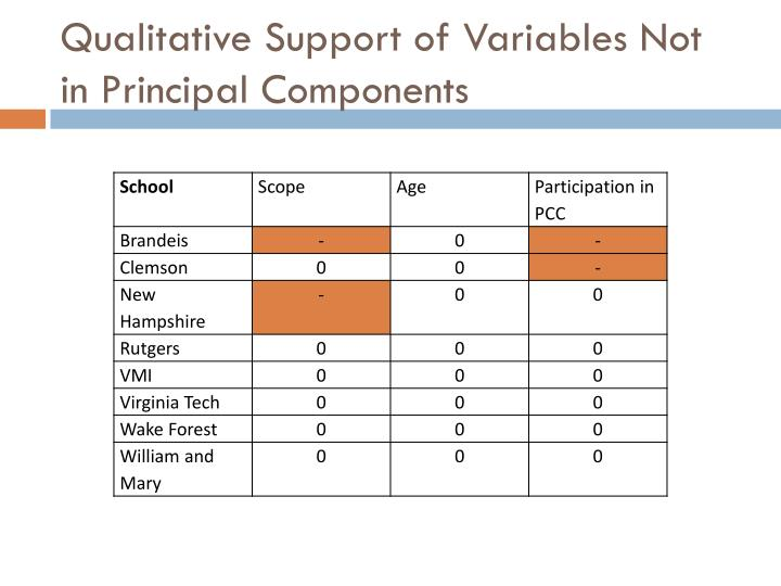 Qualitative Support of Variables Not in Principal Components