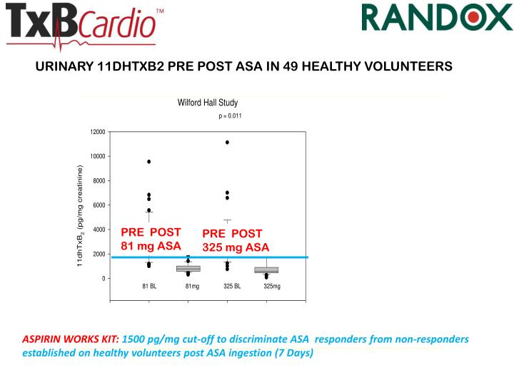 URINARY 11DHTXB2 PRE POST ASA IN 49 HEALTHY VOLUNTEERS