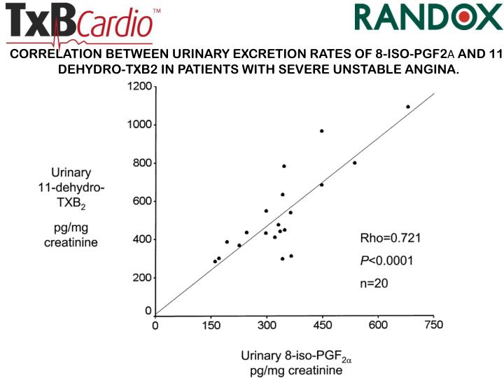 CORRELATION BETWEEN URINARY EXCRETION RATES OF 8-ISO-PGF2Α AND 11-DEHYDRO-TXB2 IN PATIENTS WITH SEVERE UNSTABLE ANGINA.