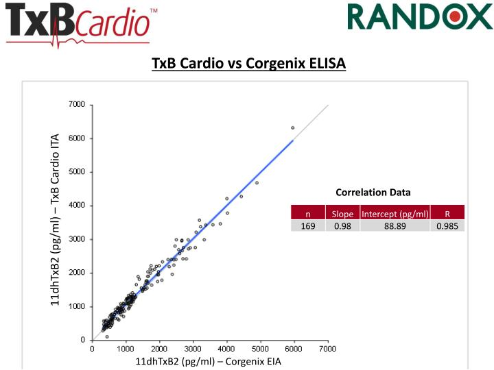 TxB Cardio