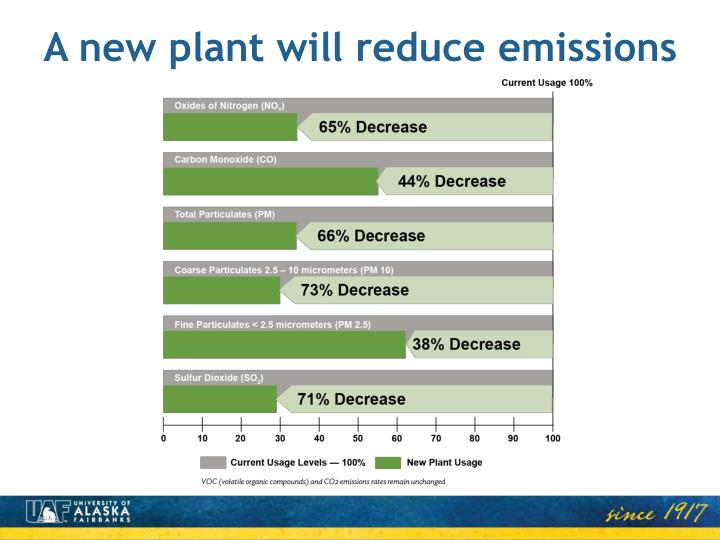 A new plant will reduce emissions