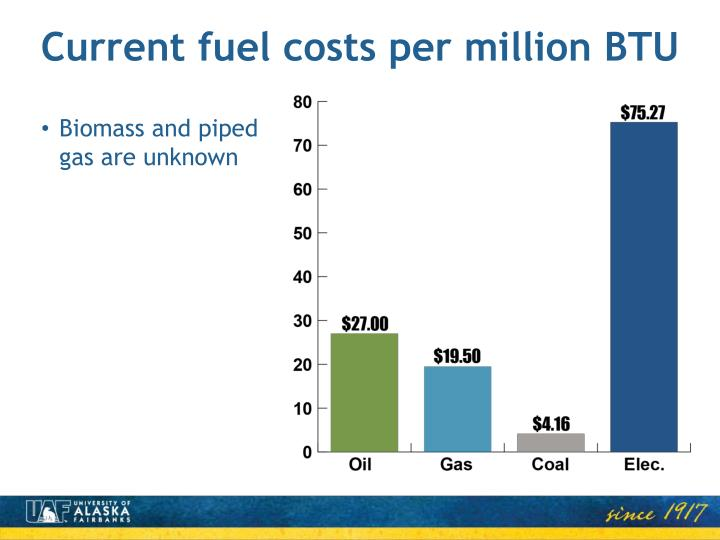 Current fuel costs per million BTU
