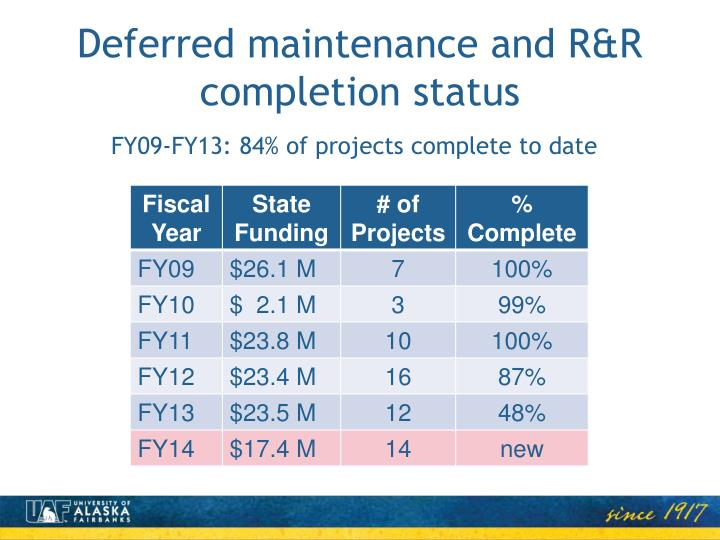 Deferred maintenance and R&R completion status