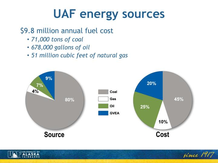 UAF energy sources