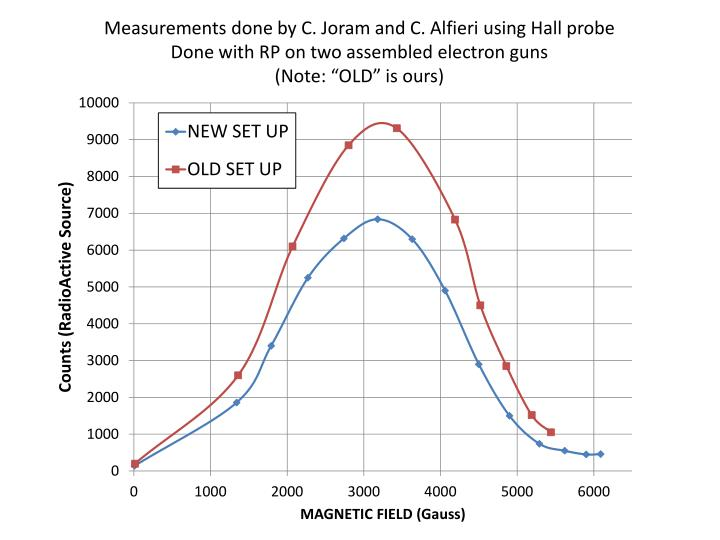 Measurements done by C. Joram and C. Alfieri using Hall probe