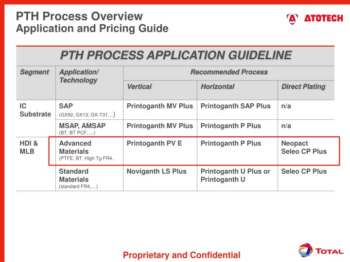 PTH Process Overview