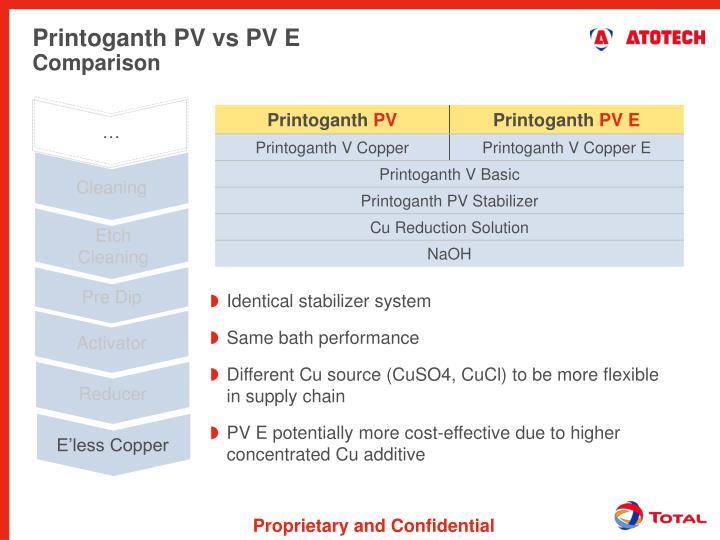 Printoganth PV