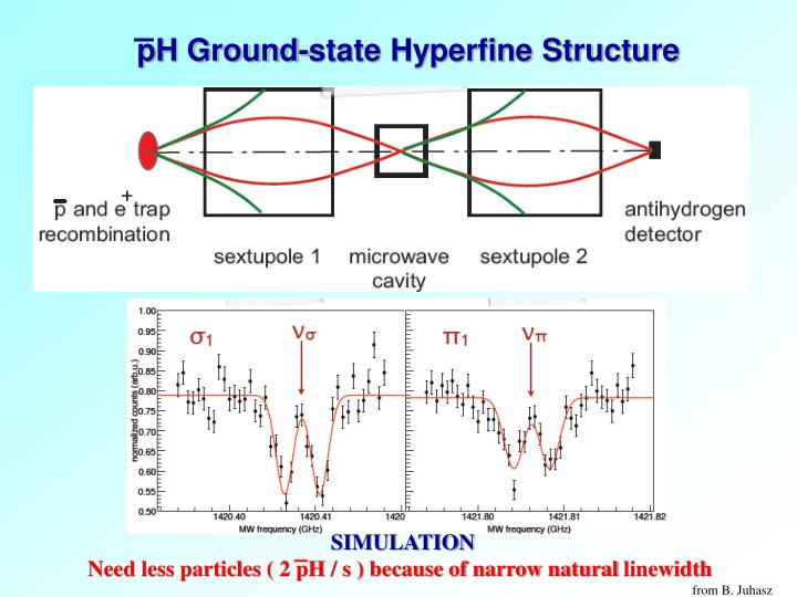 pH Ground-state Hyperfine Structure