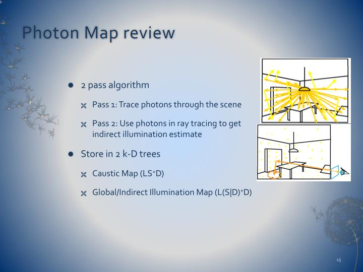 Photon Map review