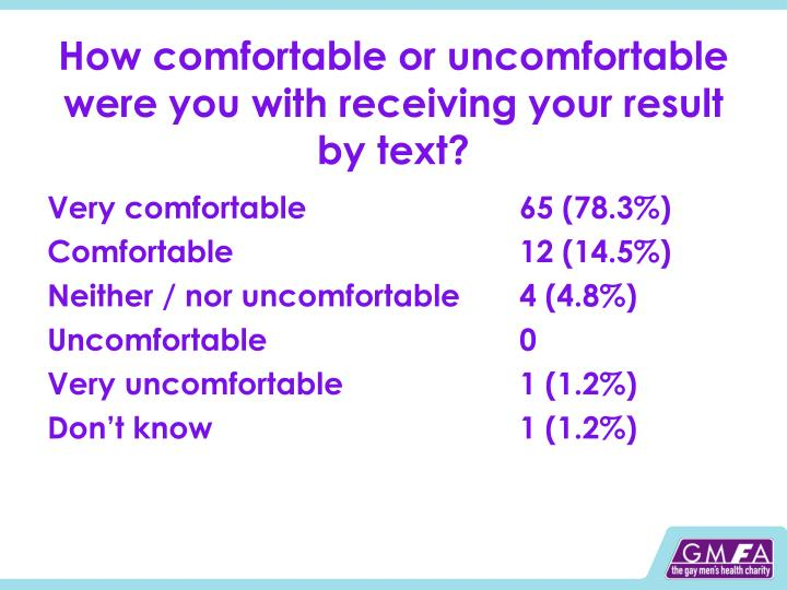 How comfortable or uncomfortable were you with receiving your result by text?