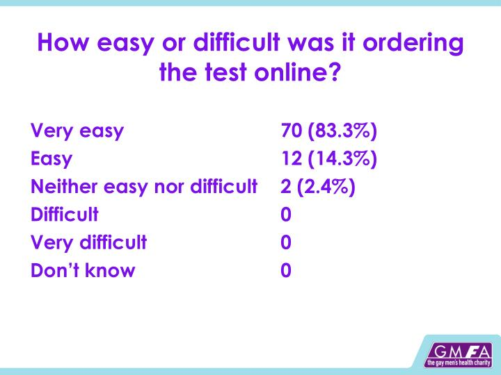 How easy or difficult was it ordering the test online?