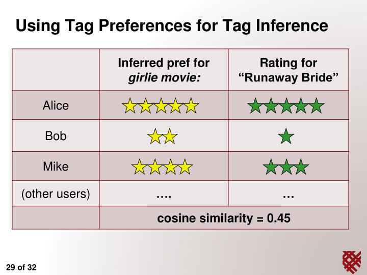 Using Tag Preferences for Tag Inference