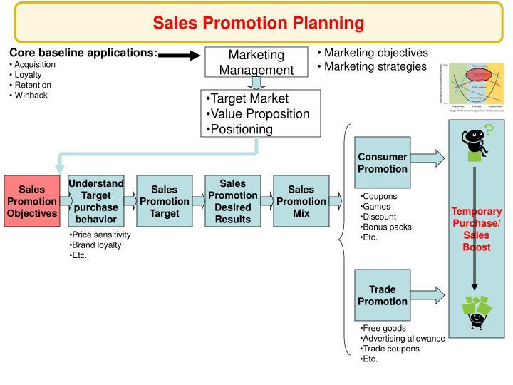 Sales Promotion Planning
