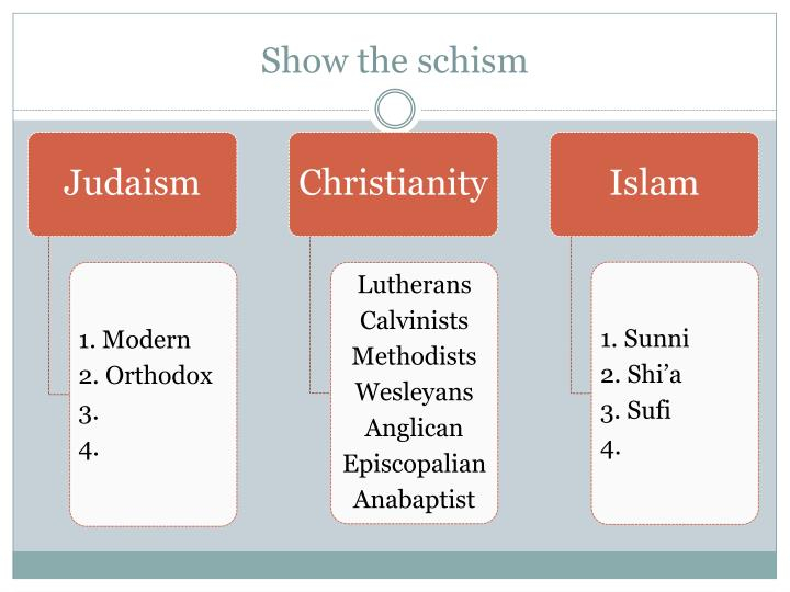 Show the schism