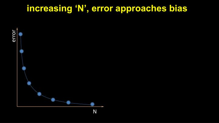increasing 'N', error approaches bias