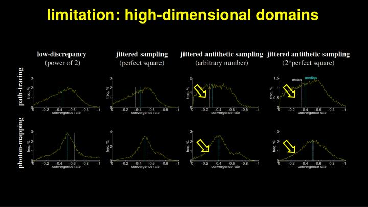 limitation: high-dimensional domains