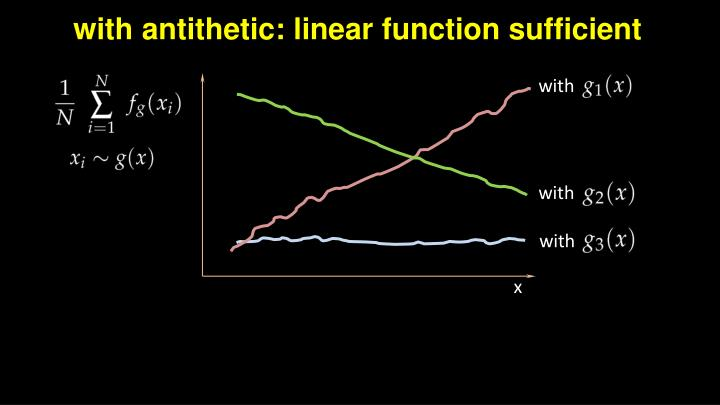 with antithetic: linear function sufficient