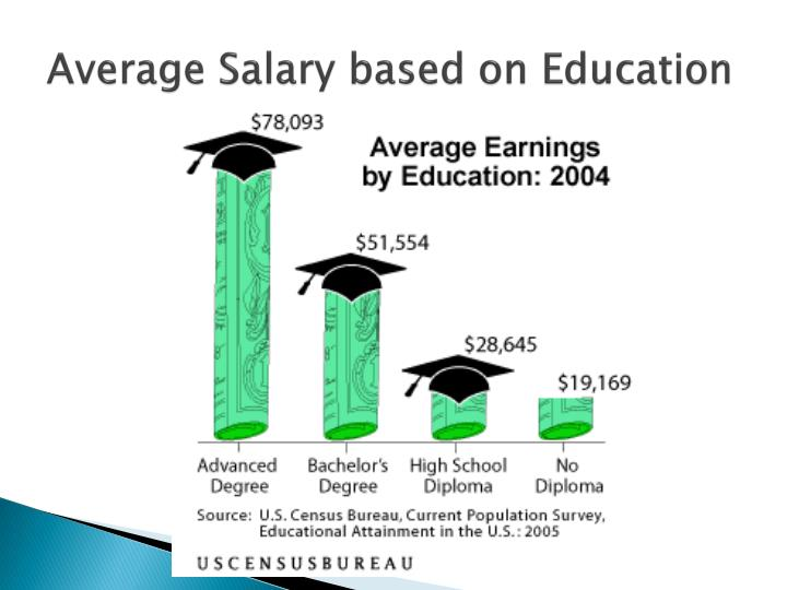 Average salary based on education