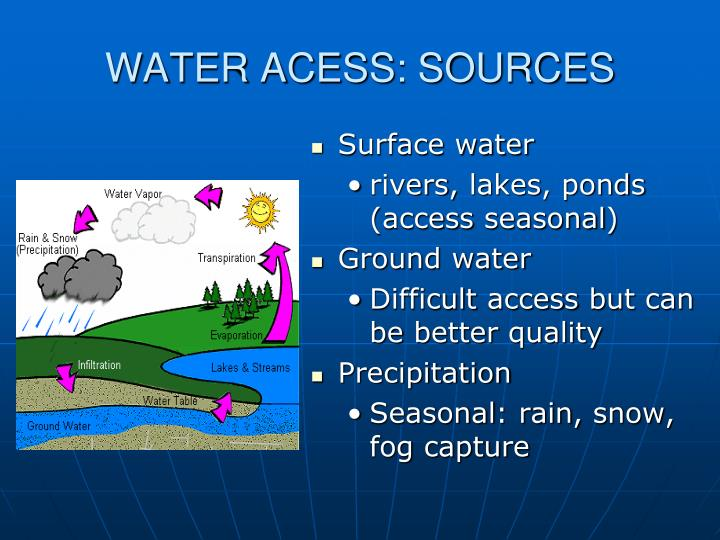 WATER ACESS: SOURCES
