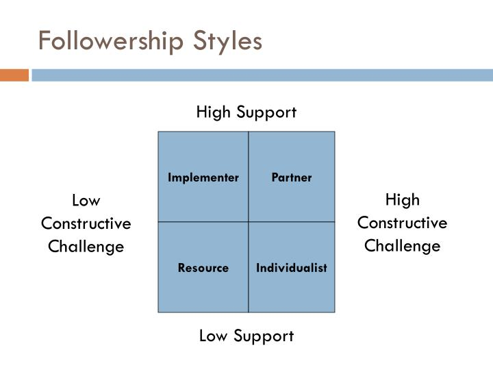 followership styles A provocative guide to the vital new organizational style that puts the power back where it belongs  the power of followership shares some great perspective for.