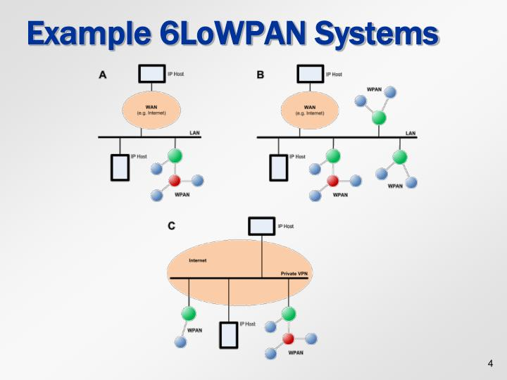 Example 6LoWPAN Systems