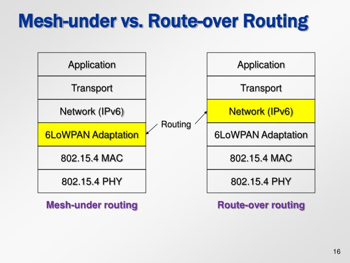 Mesh-under vs. Route-over Routing