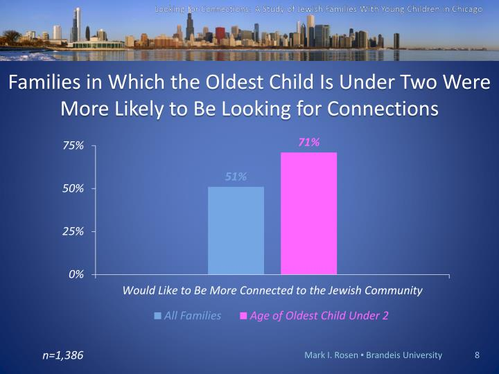 Families in Which the Oldest Child Is Under Two Were More Likely to Be Looking for Connections