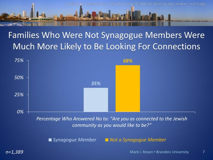 Families Who Were Not Synagogue Members Were Much More Likely to Be Looking For Connections