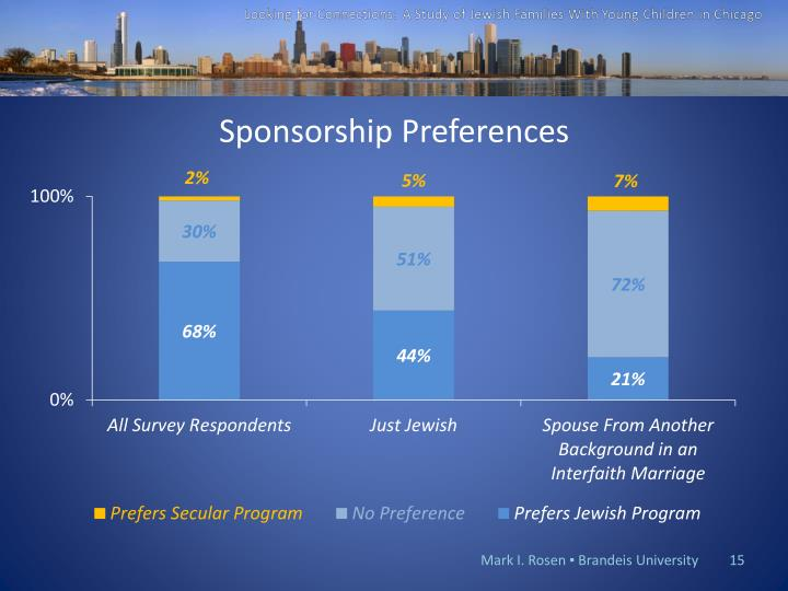 Sponsorship Preferences