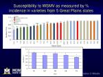 susceptibility to wsmv as measured by incidence in varieties from 5 great plains states