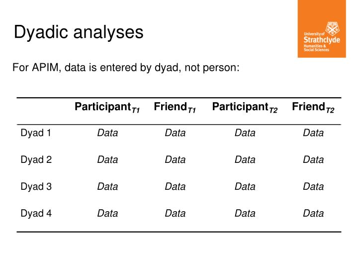 For APIM, data is entered by dyad, not person: