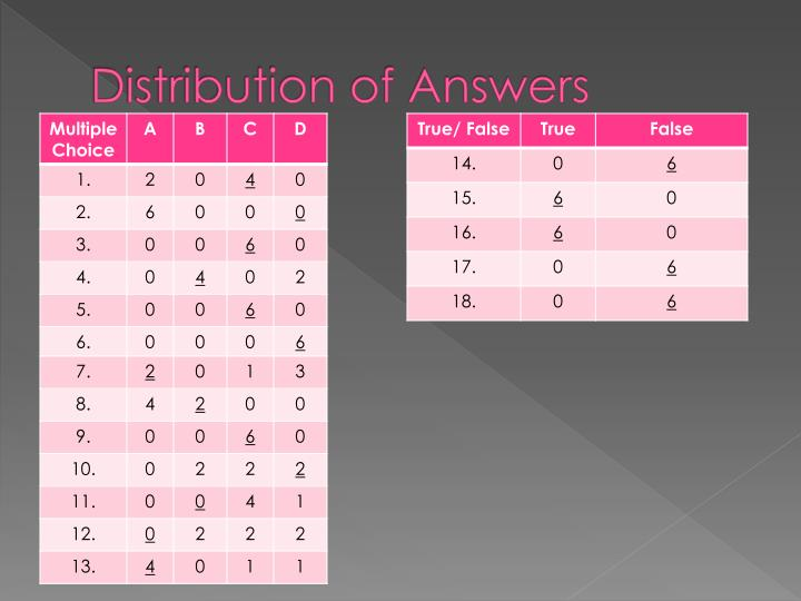 Distribution of Answers