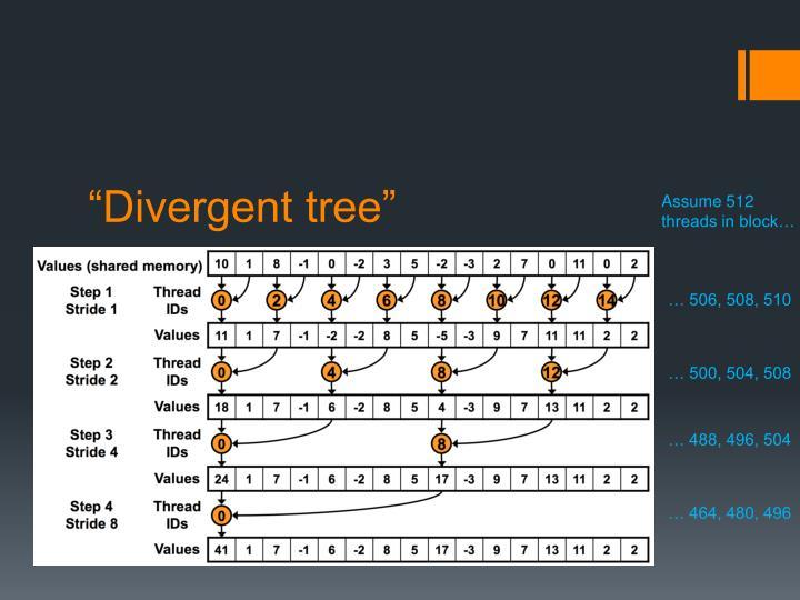 """Divergent tree"""