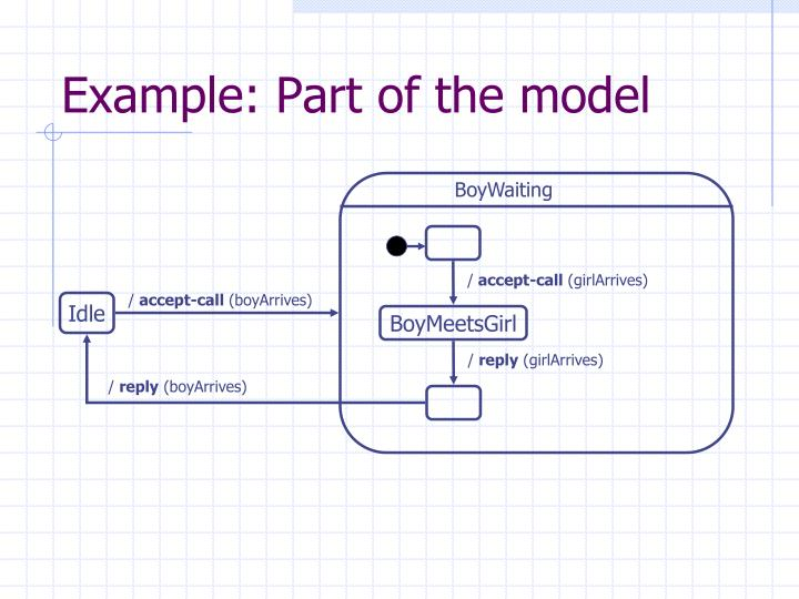 Example: Part of the model