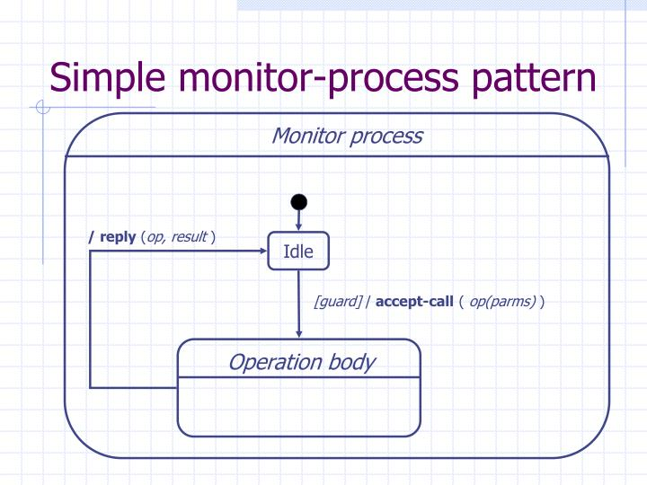 Simple monitor-process pattern
