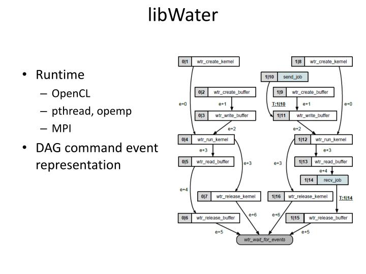 libWater