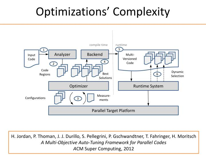Optimizations' Complexity