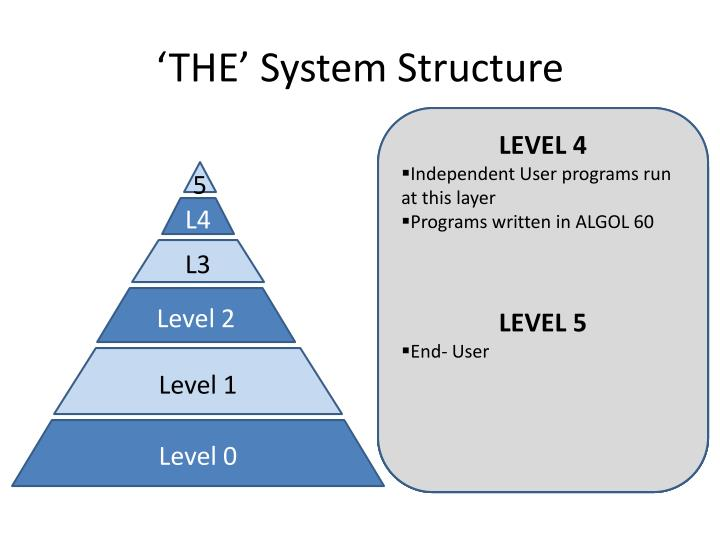'THE' System Structure