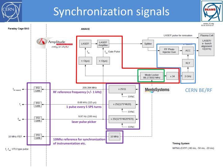 Synchronization signals